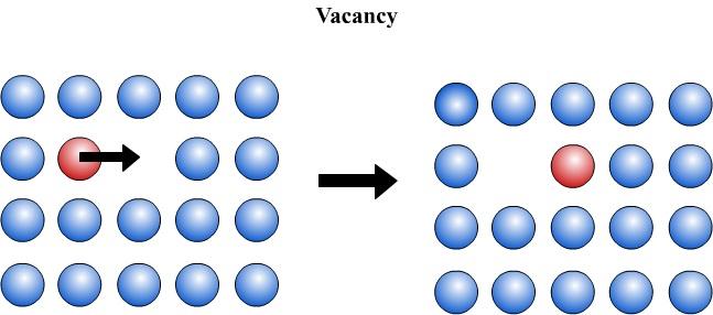 kristalde-atomik-bosluklarin-difuzyon-hareketi